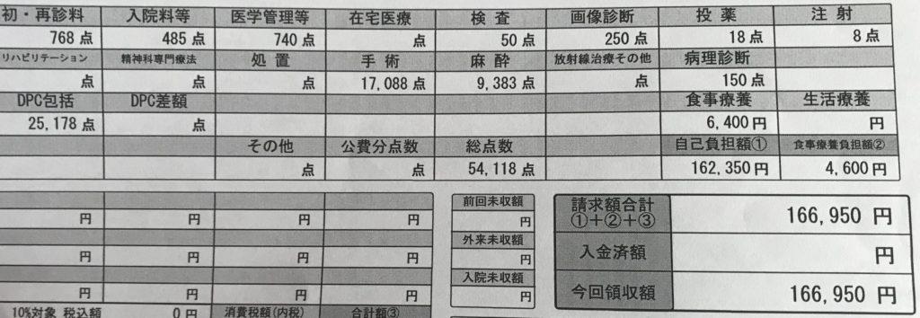 盲腸(急性虫垂炎)の入院費用・手術費用